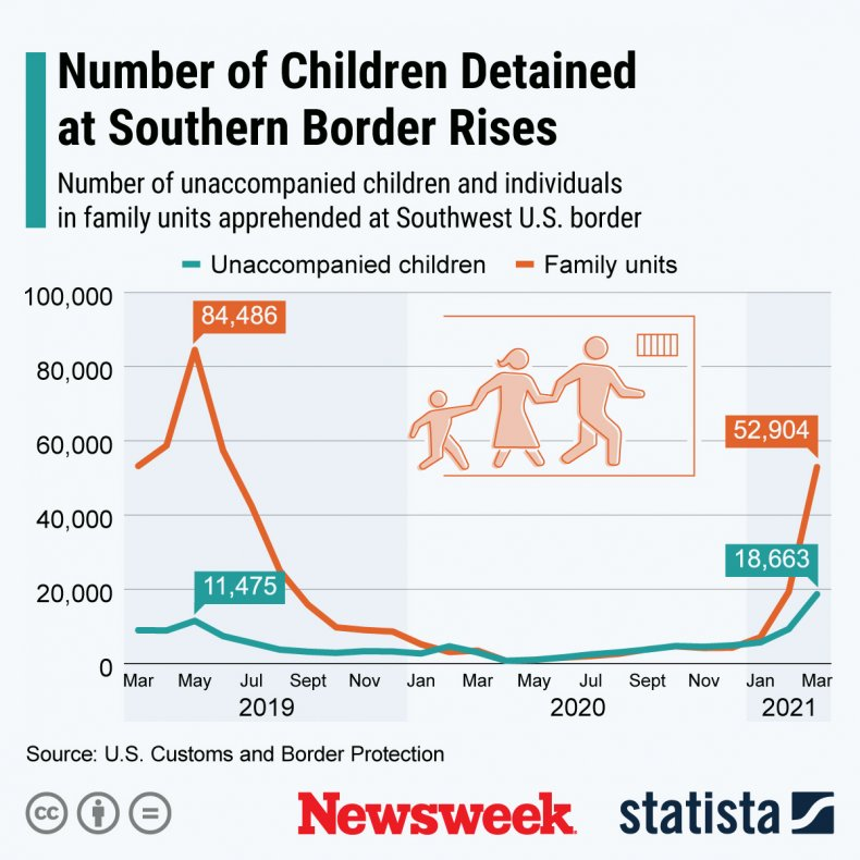 Children Detained Southern Border - Statista