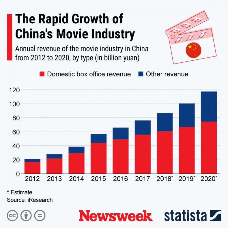Statista on China's Movie Industry Worth
