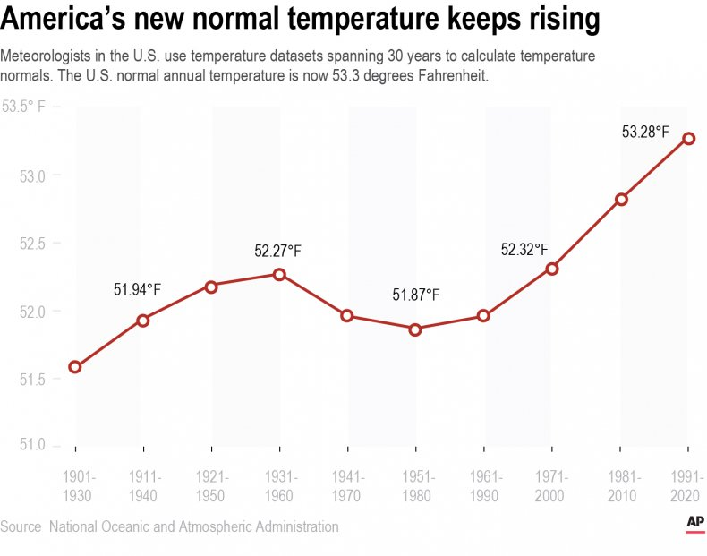 Rising temperatures from climate change