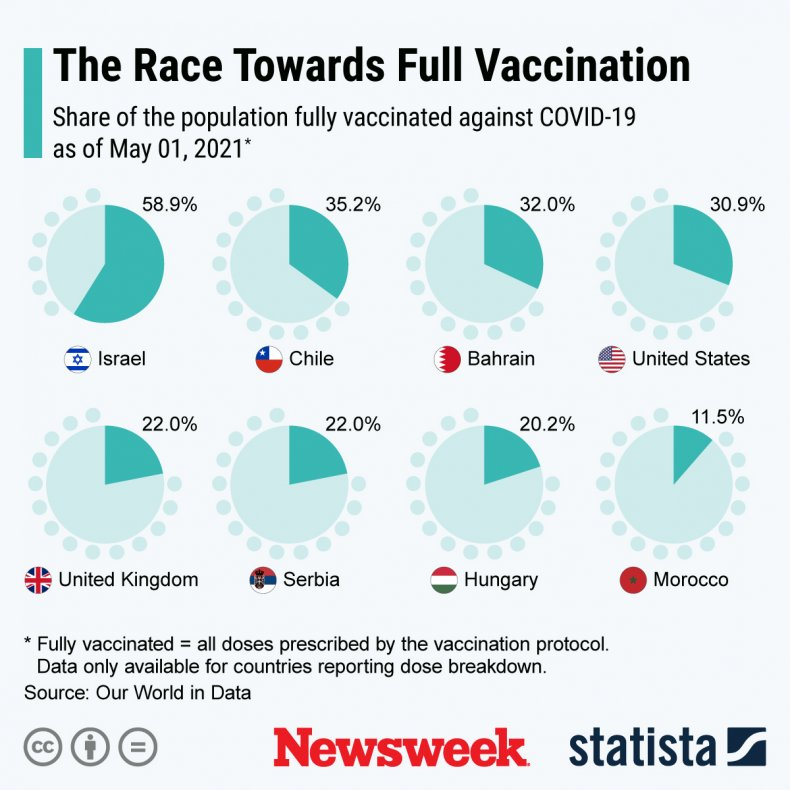COVID vaccination across the world