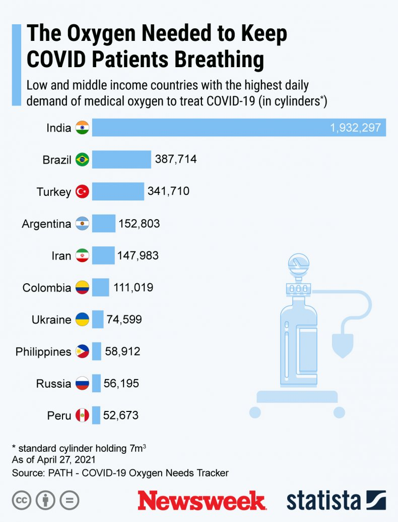 The Oxygen Needed to Save COVID Patients