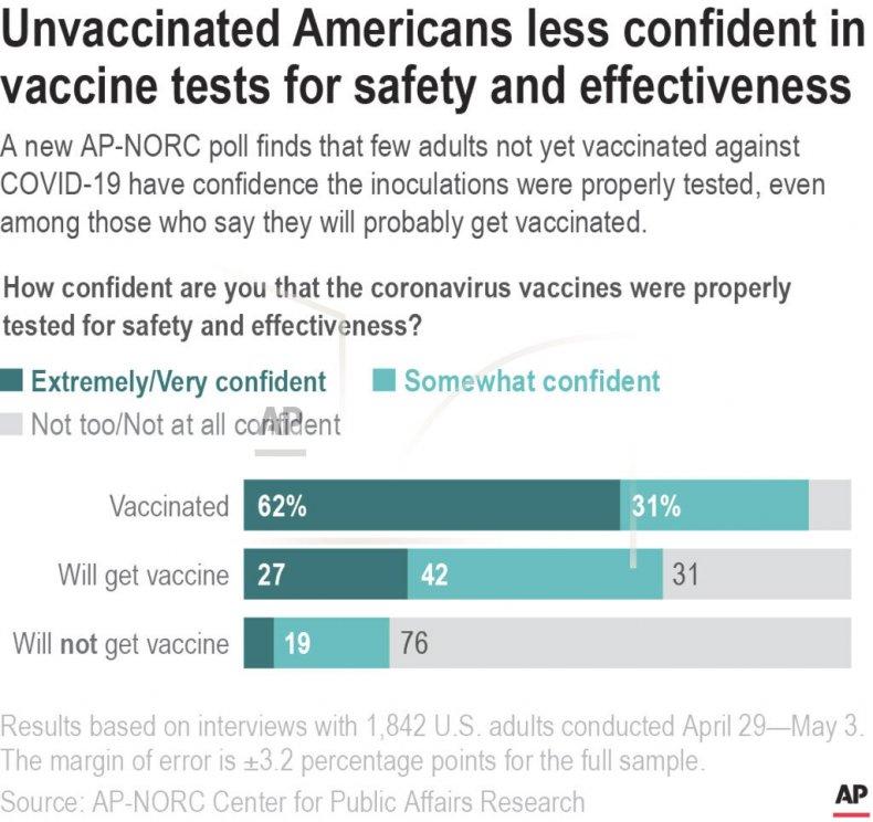 Statistics for Unvaccinated Americans