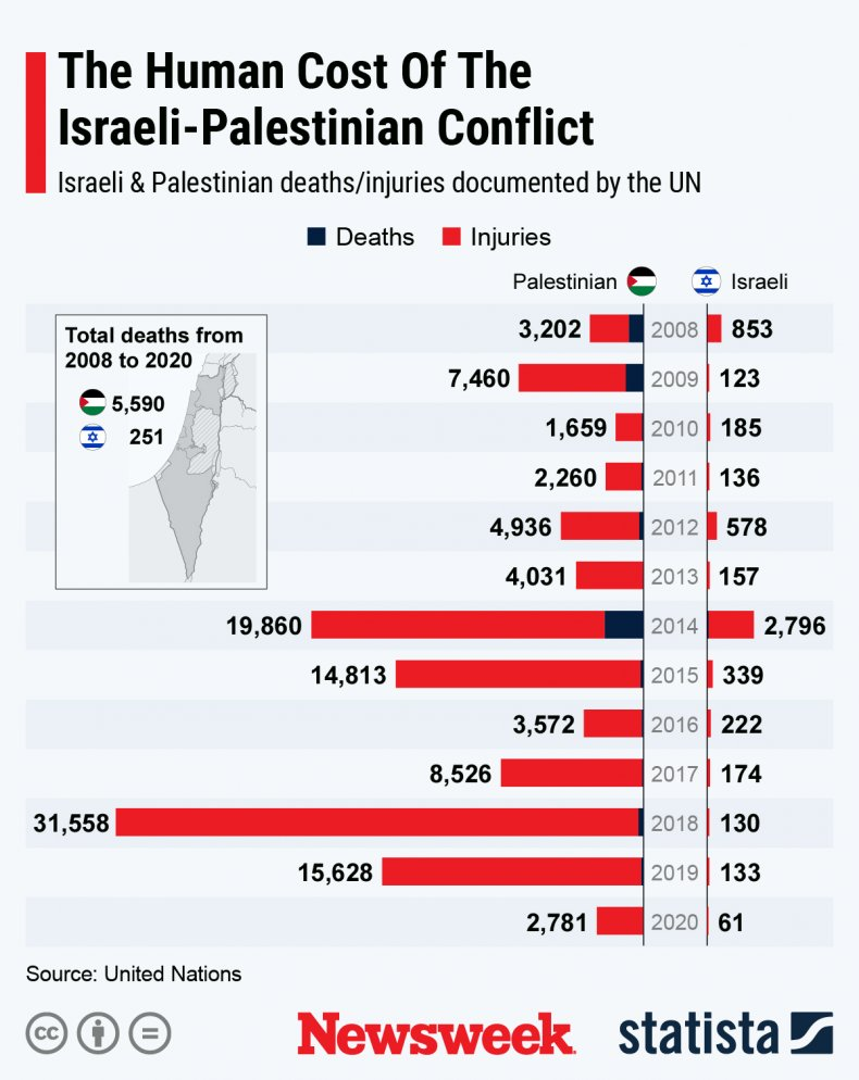 Statista human cost Israel-Palestine conflict