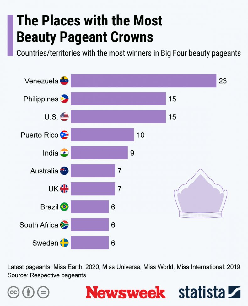 Countries with the most beauty pageant wins