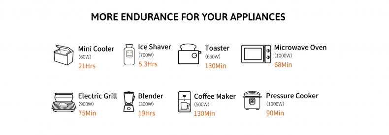 Jackery Explorer 1500 Solar Generator Appliances