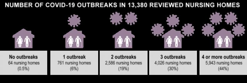 Report: Nursing homes had multiple covid-19 outbreaks