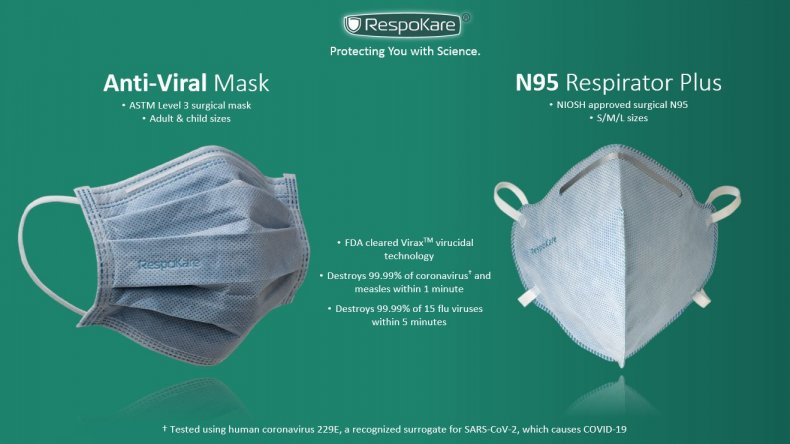 RespoKare Masks