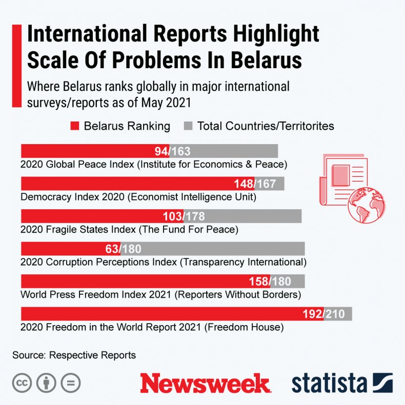 Statista graphic on Belarus problems