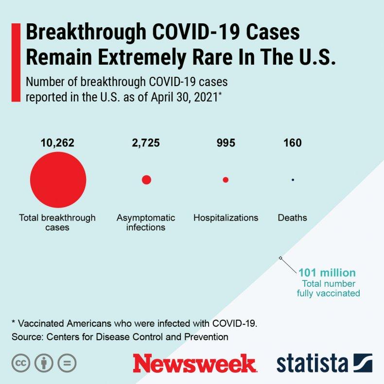 Breakthrough COVID-19 cases