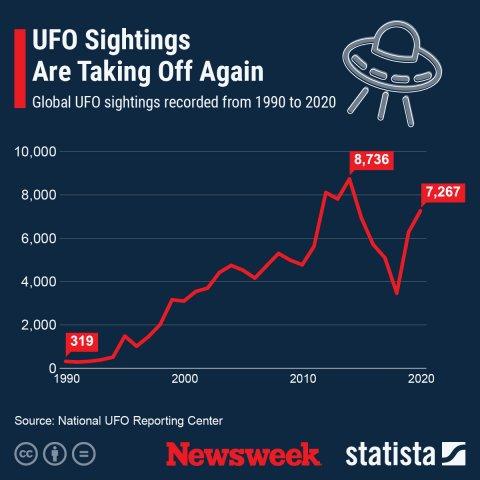 Global UFO Sightings-Newsweek/Statista