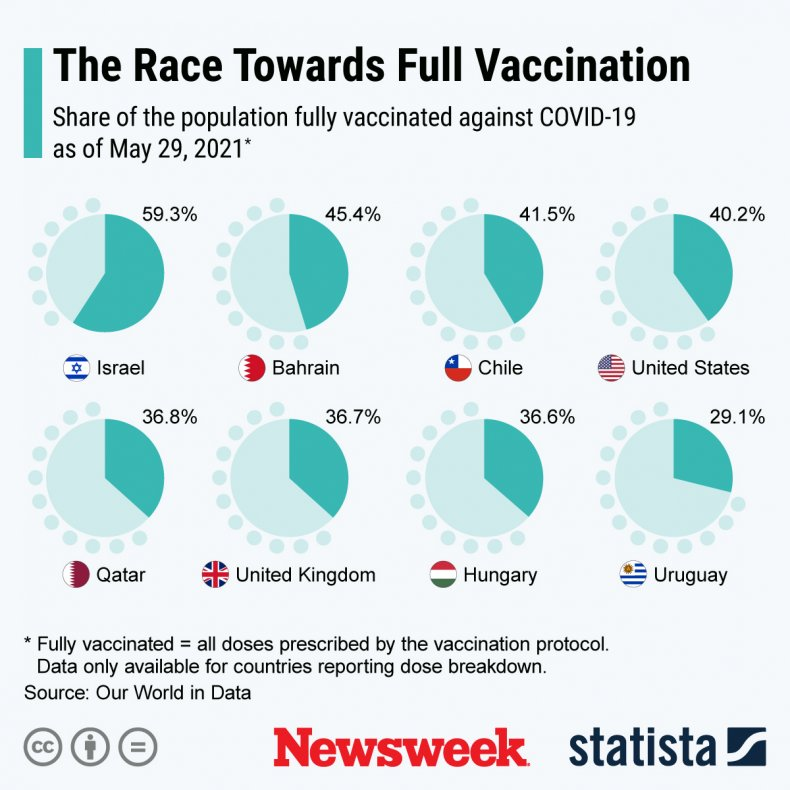 Vaccine rollout across the world