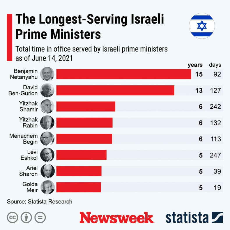 Israel's longest-serving prime ministers