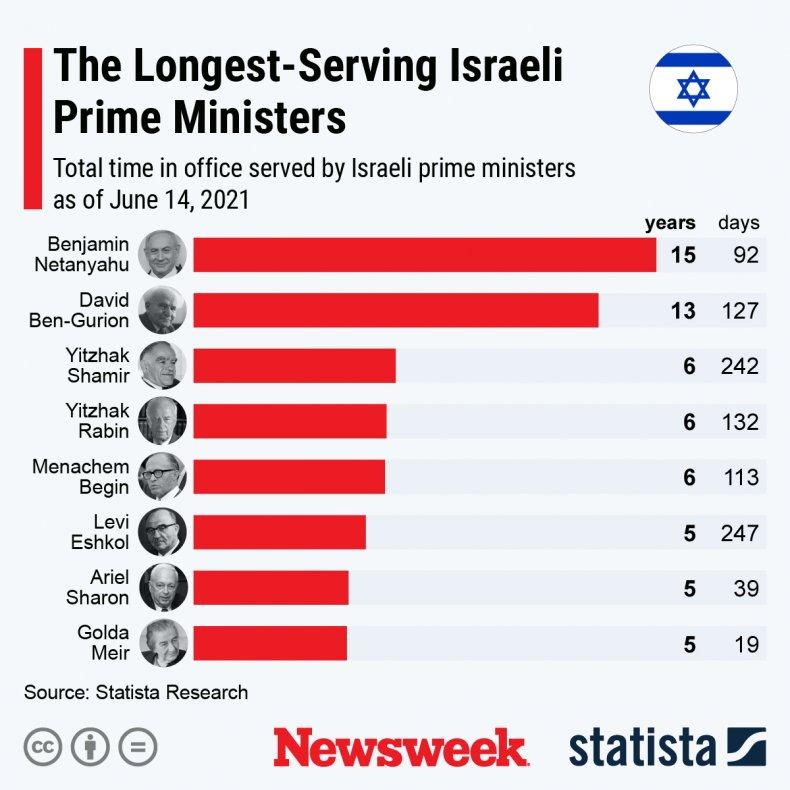 The longest-serving Israeli prime ministers