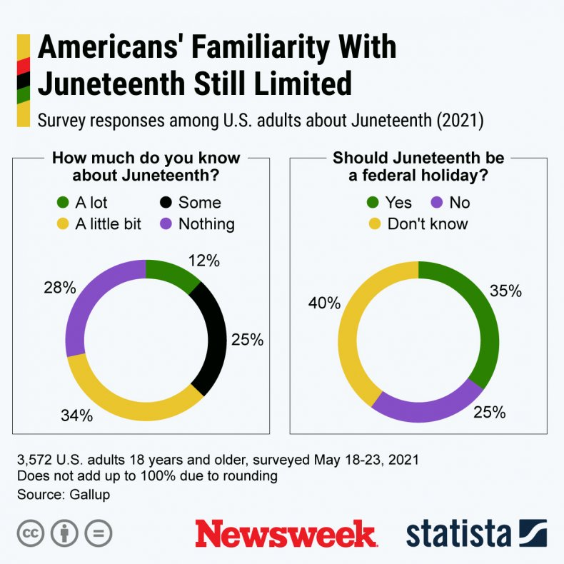 A Graph Showing American's Familiarity with Juneteenth