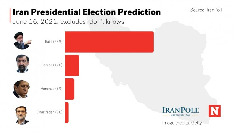 Iran, Presidential, Election, Prediction, Poll, Results
