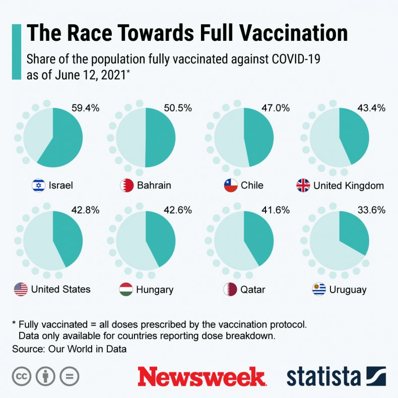 Share of vaccinated population in different countries.
