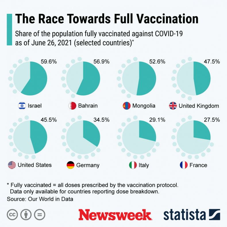 Vaccinations worldwide, as of June 26, 2021