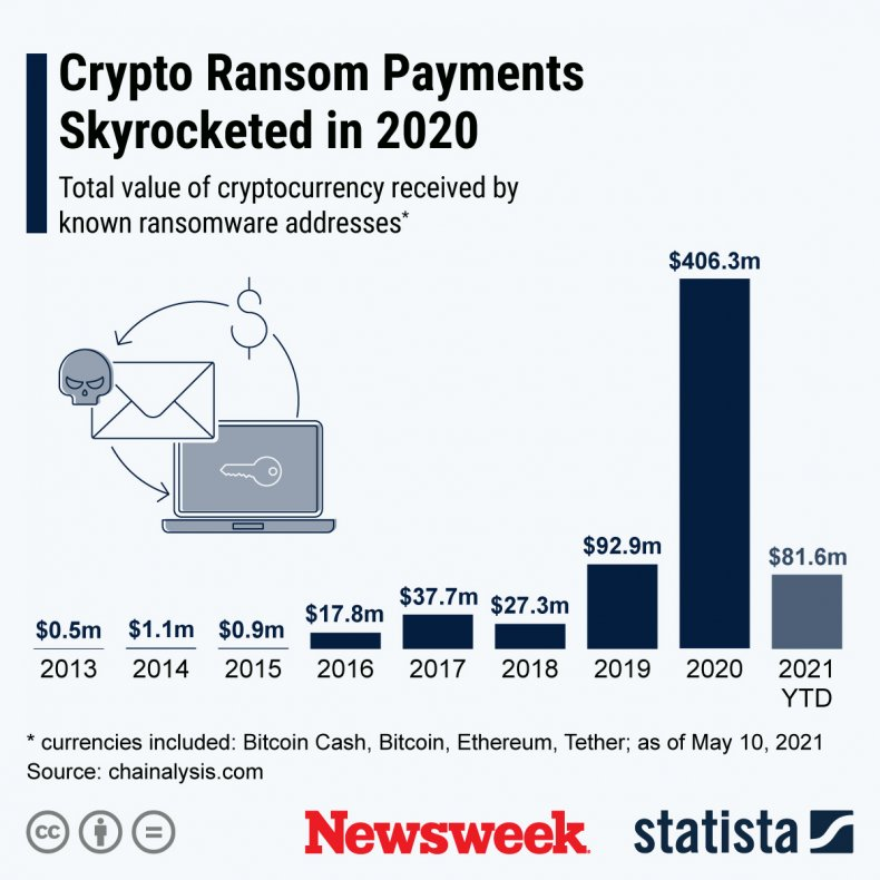 Ransomware, attack, cryptocurrency, payments, over, years