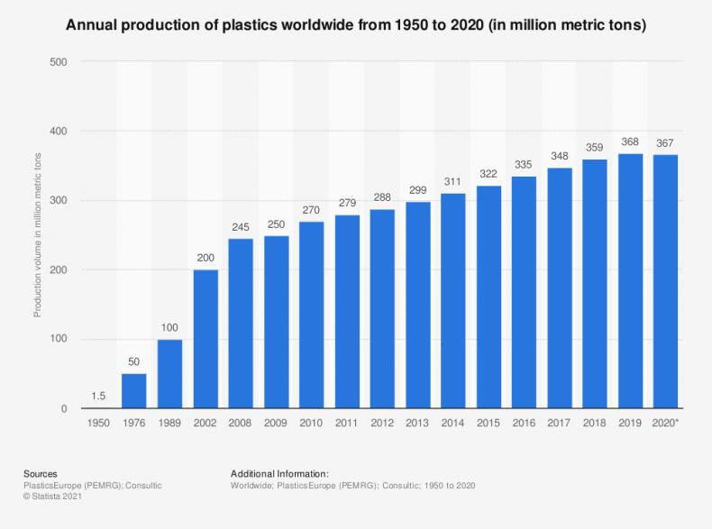 Global plastics graph