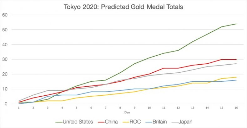 2020 Tokyo Olympics Medal Projections