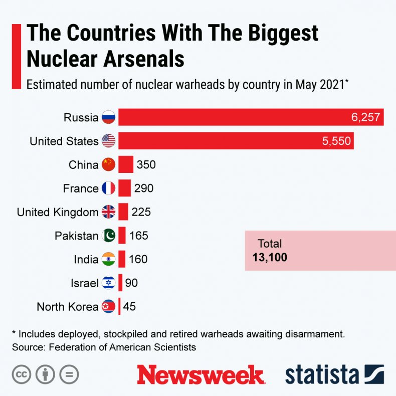 Global Nuclear Arms Buildup Compared
