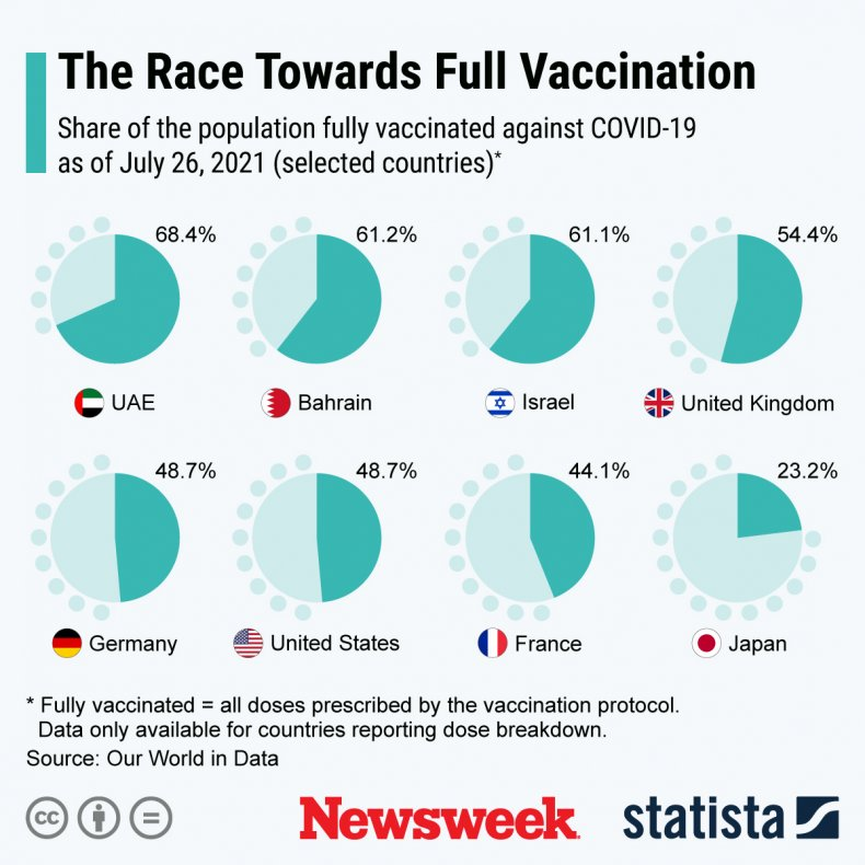 COVID-19 vaccination rate worldwide