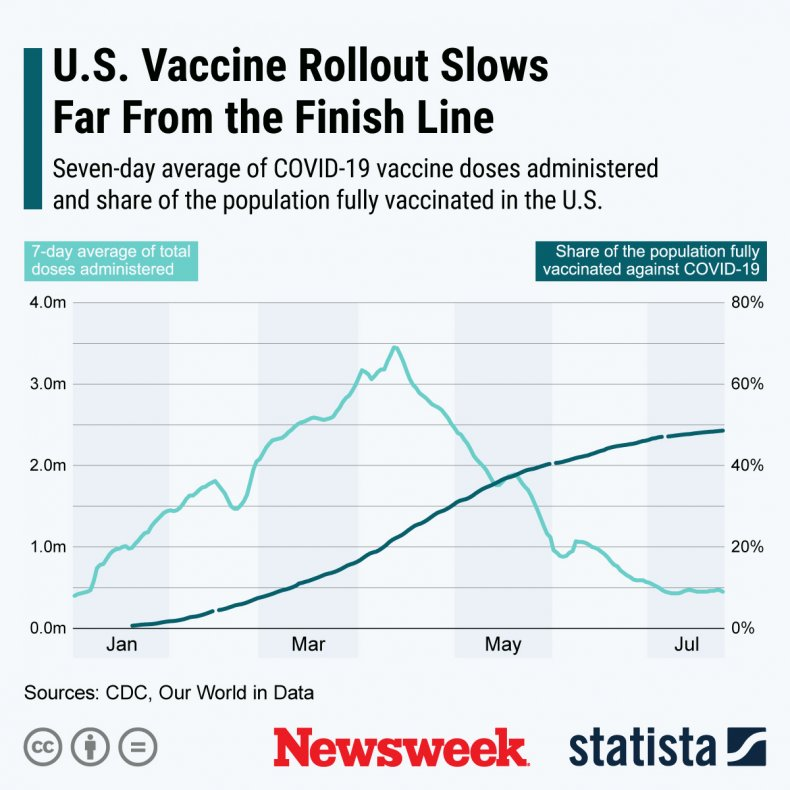 U.S. vaccine rollout slows down.
