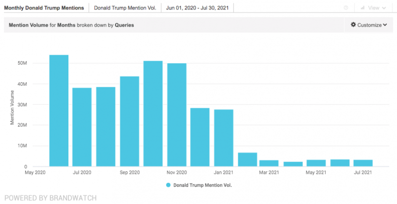 donald trump monthly mentions brandwatch