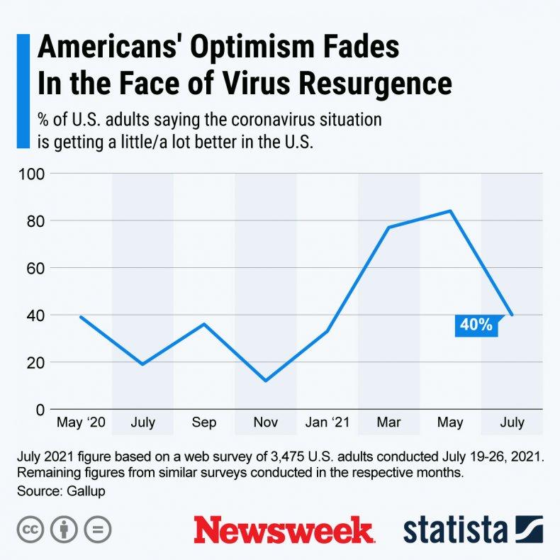 Graphic of U.S. optimism declining amid COVID-19.