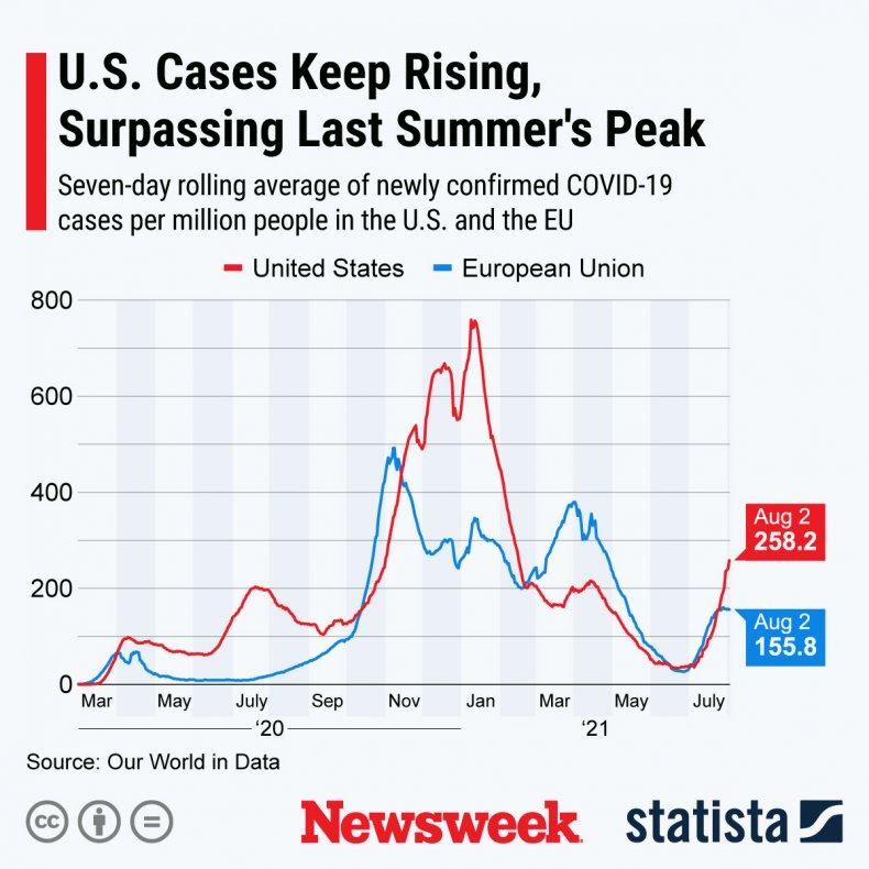 Graphic showing EU vs. US COVID cases.