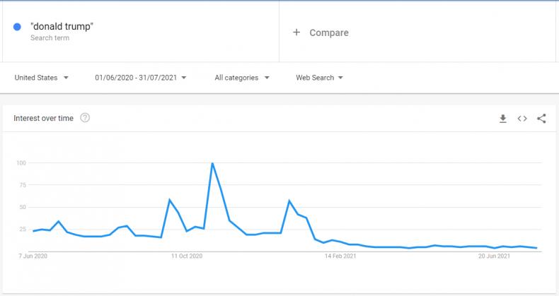 donald trump trends last 14 months