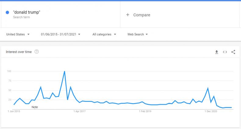 donald trump trends since june 2015