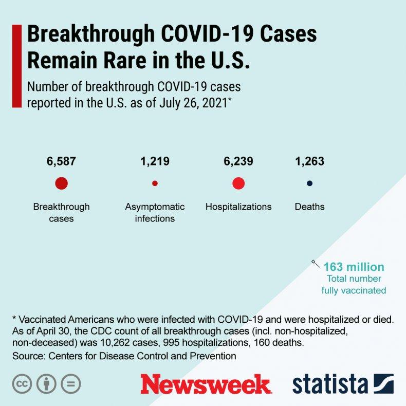 Statista graphic on breakthrough COVID cases