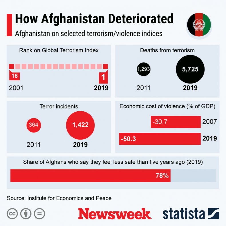 Newsweek/Statista graph shows Afghanistan's deterioration
