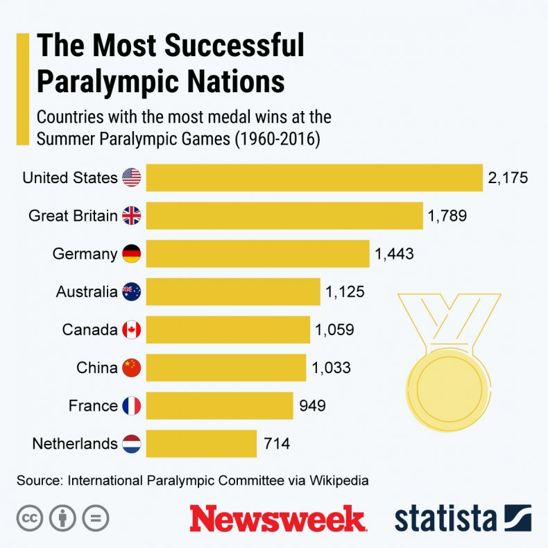 Graphic of top nations in the Paralympics.