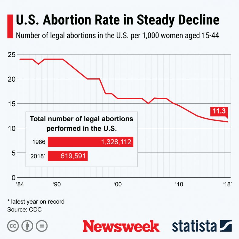 Chart Shows Decline in U.S. Abortion Rate