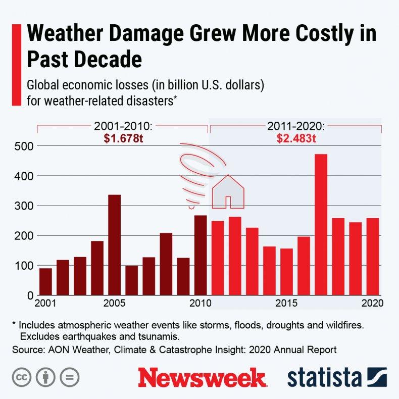 Weather damage Statista
