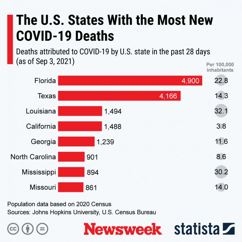 Statista graphic on COVID-19 death rates