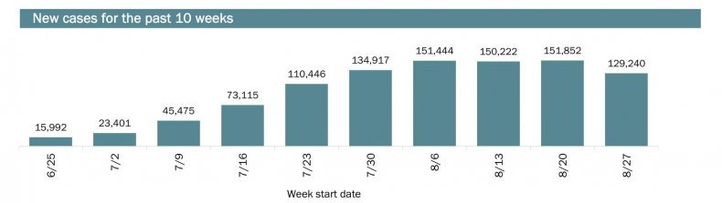 Screenshot of FL COVID numbers