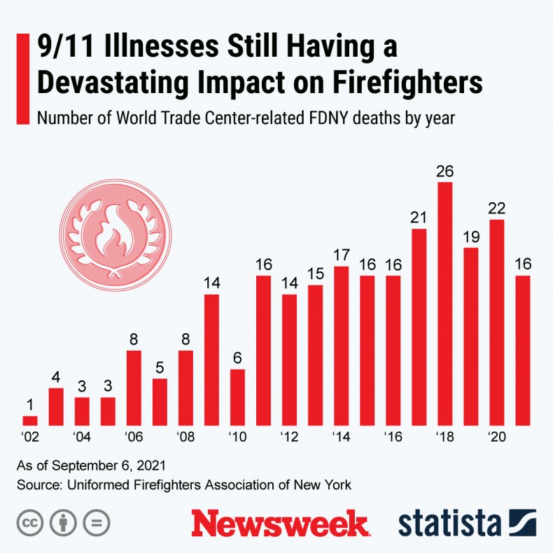 A graphic showing health impact of 9/11.