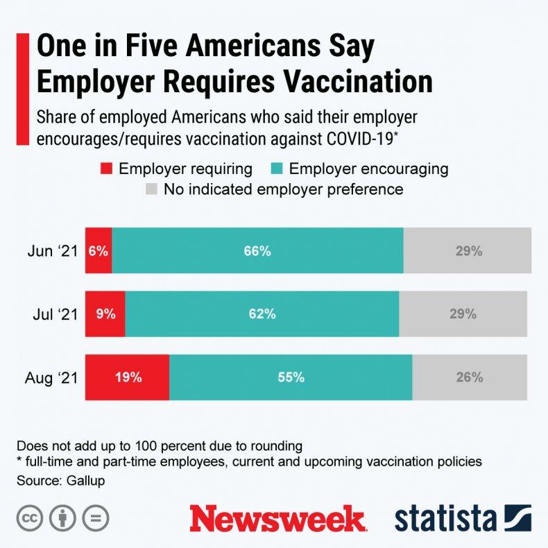 One in five Americans under COVID mandate