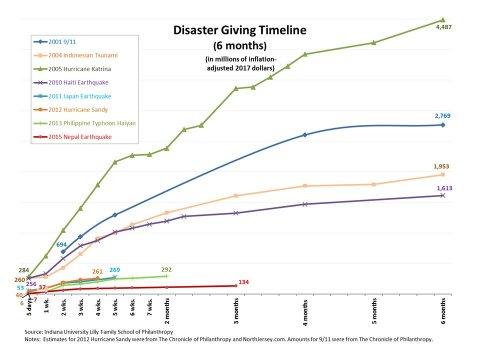 9/11 donations Indiana University