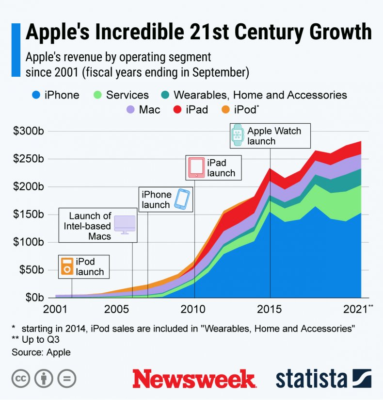 Apple's 21st Century Growth Statista Chart