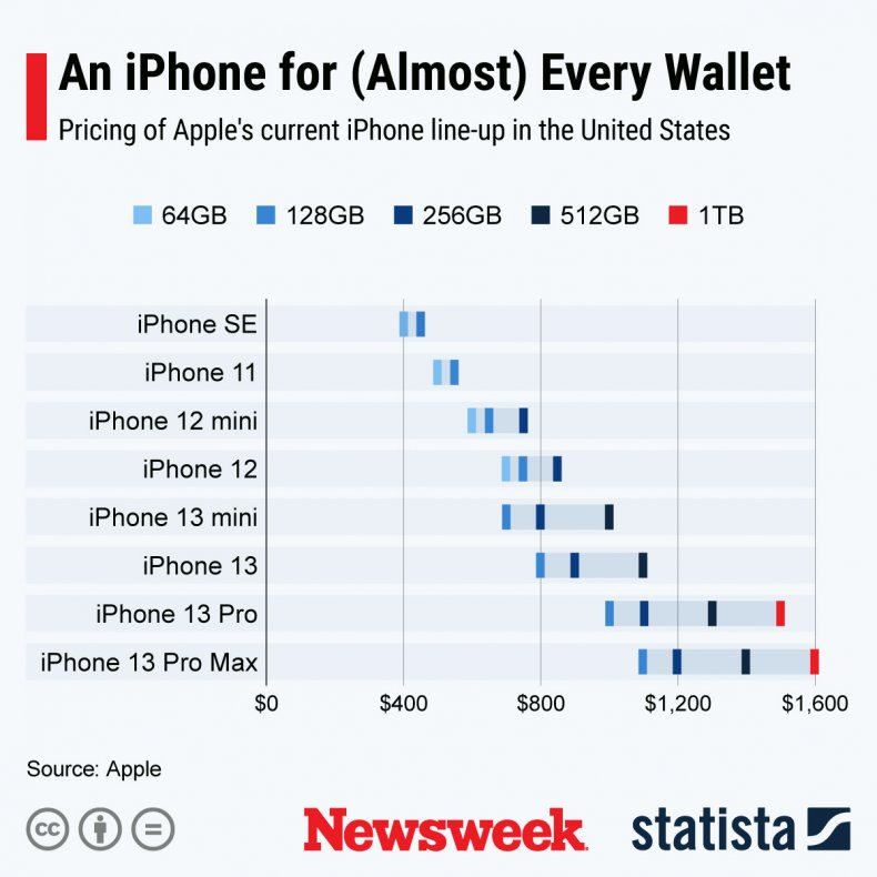 iPhone Pricing Statista Chart