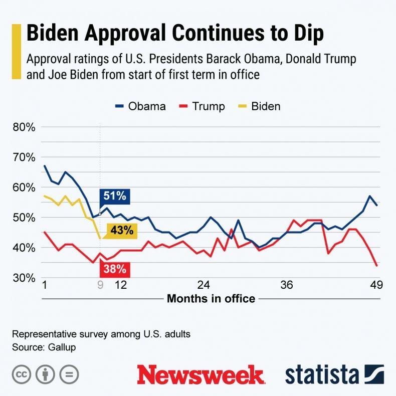biden trump obama approval comparison