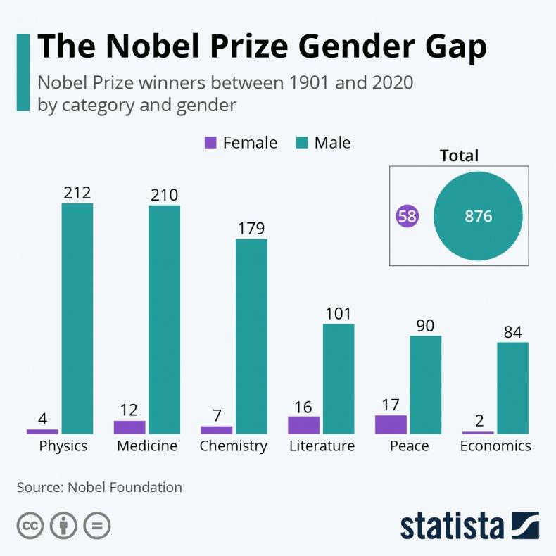 The Nobel prize gender Gap 1901 to2020