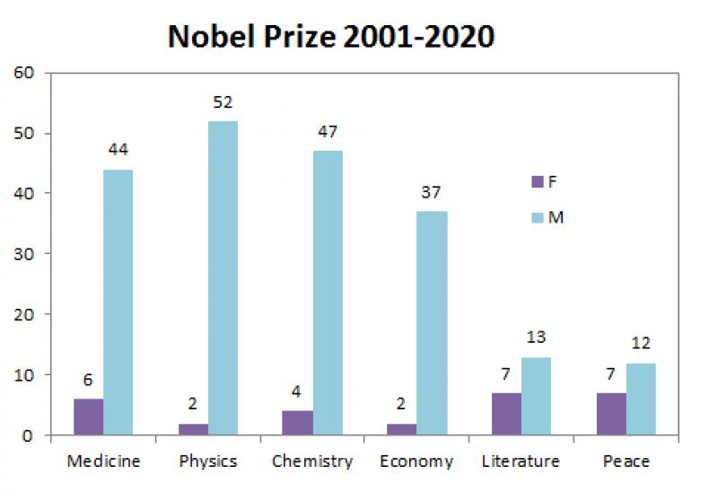 Nobel Prizes 2001 to 2020