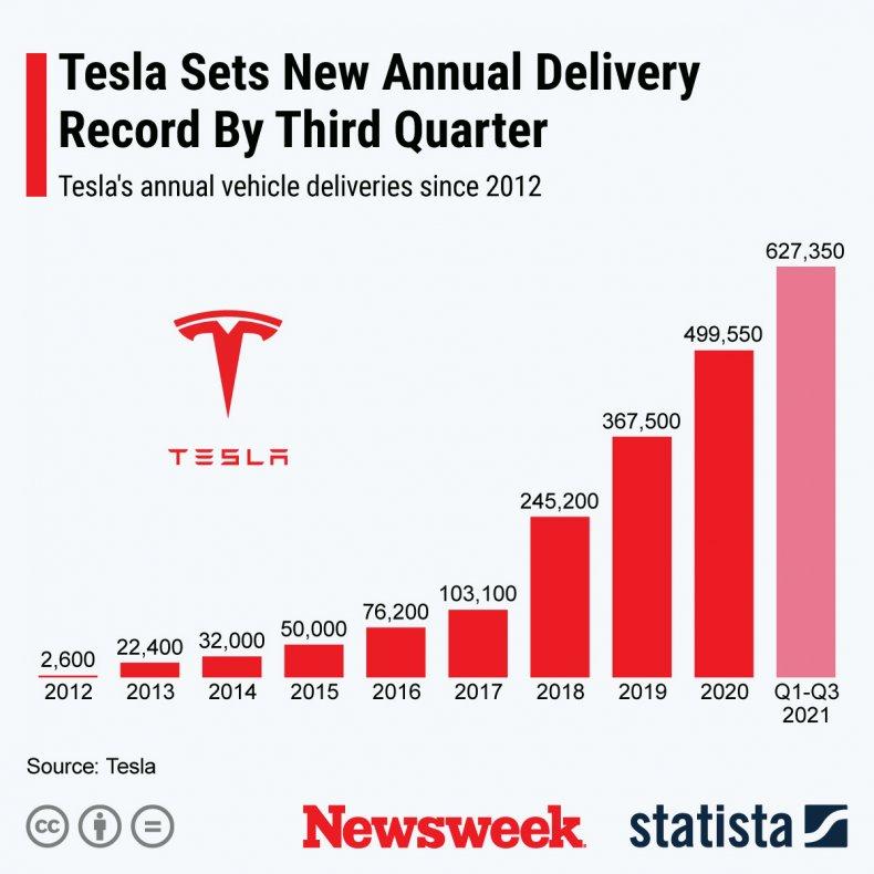 Tesla vehicle sales growth - Statista