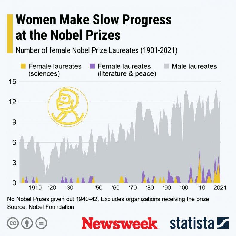 Women Make Slow Progress at the Nobels