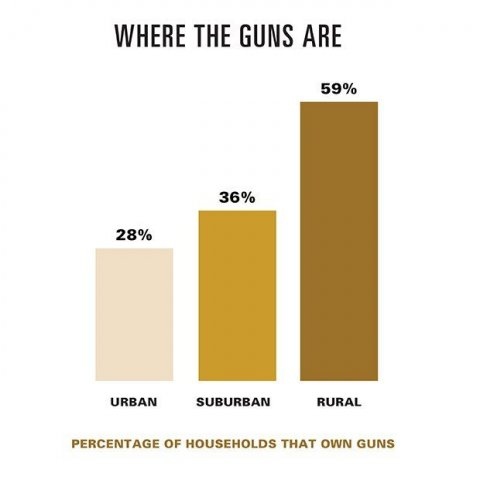 Guns Chart